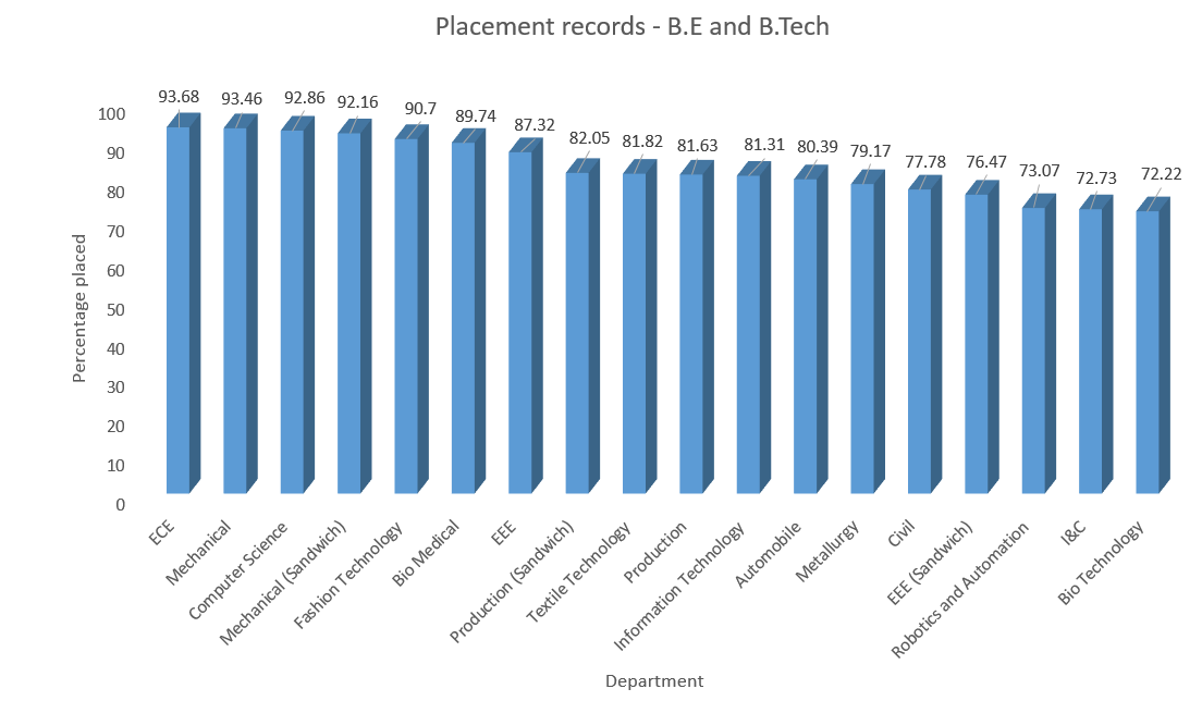 Placement Records - B.E. and B.Tech